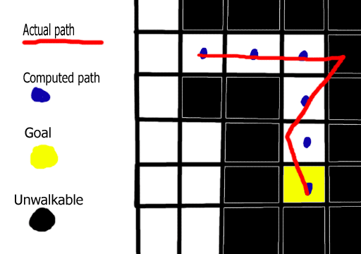 path following diagram