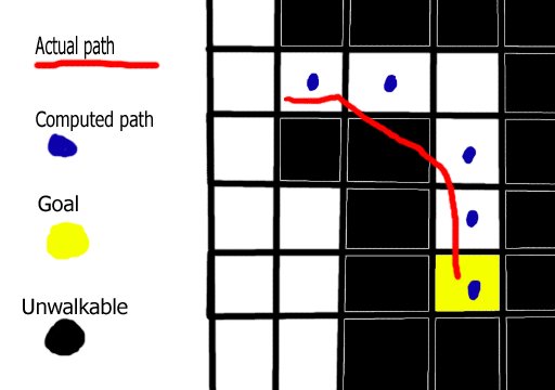 another path following diagram